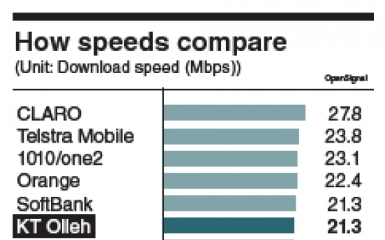 KT tops chart in LTE speed race