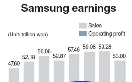 Samsung Electronics to see slight dip in profit