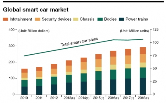 Global smart car market to grow 7 percent by 2018