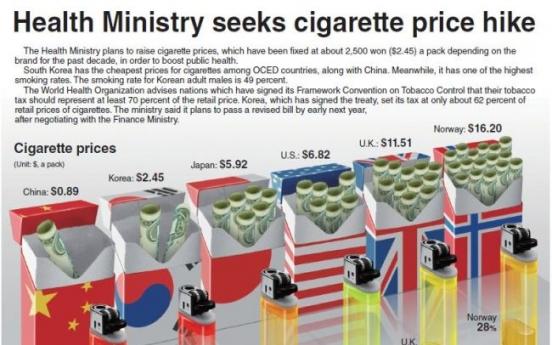 [Graphic News] Health Ministry seeks cigarette price hike