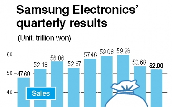 Samsung Electronics expects 24% drop in operating profit in Q2
