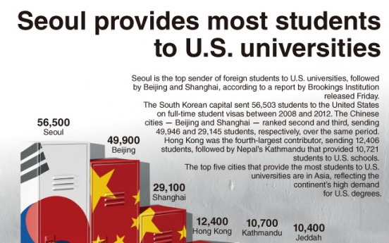 [Graphic News] Seoul provides most students to U.S. universities