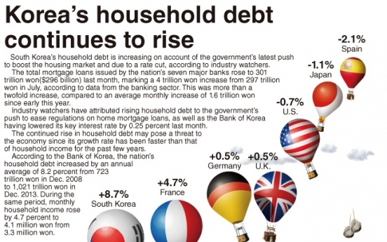 [Graphic News] Korea's household debt continues to rise