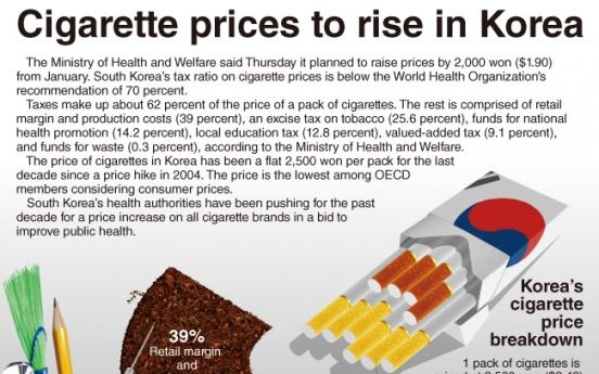 [Graphic News] Cigarette prices to rise in Korea