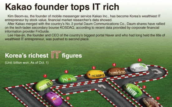 [Graphic News] Kakao founder tops IT rich list