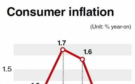 Deflation concerns grow in Korea