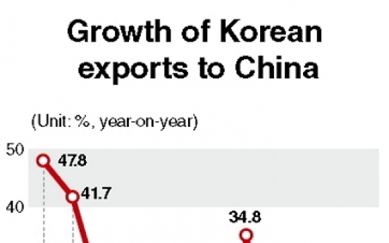 Korea's exports to China face minus growth