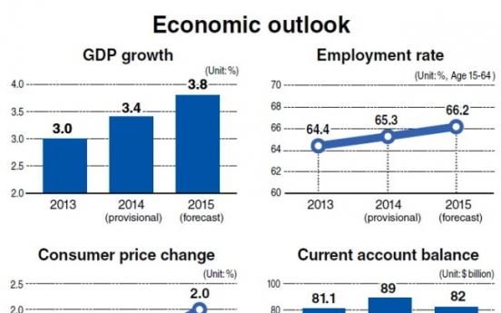 Korea cuts growth forecast