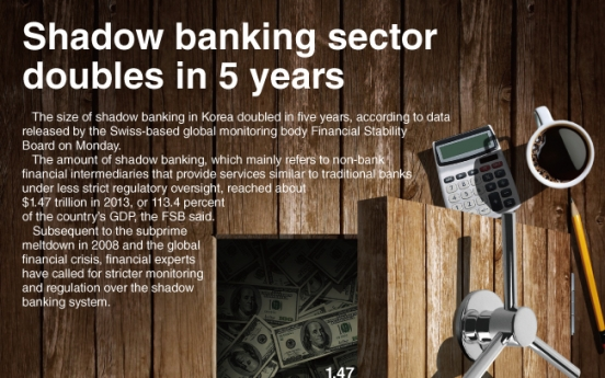 [Graphic News] Shadow banking sector doubles in 5 years