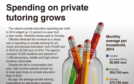 [Graphic News] Spending on private tutoring grows