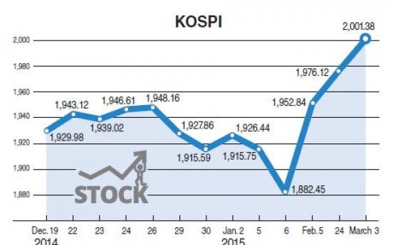 KOSPI back above 2,000 after 5 months
