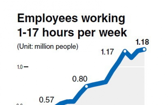 Part-time workers hit record high