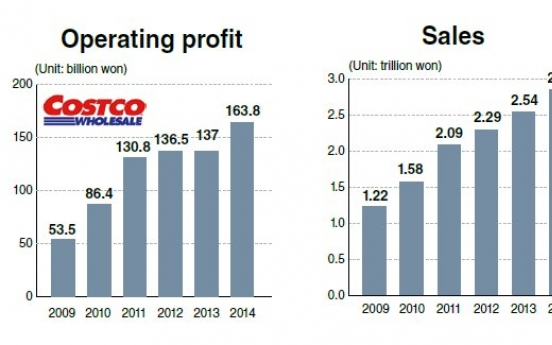 Card firms vie for Costco partnership in Korea