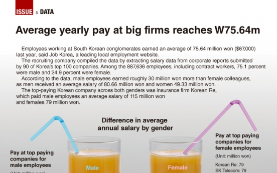 [Graphic News] Average yearly pay at big firms reaches W75.64m