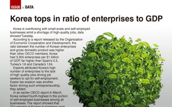 [Graphic News] Korea tops in ratio of enterprises to GDP