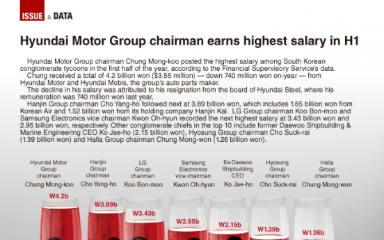 [Graphic News] Hyundai Motor Group chairman earns highest salary in H1