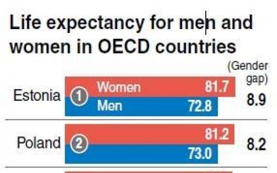 Korea has high gender gap in life expectancy