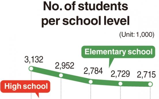 University enrollment decreases for first time