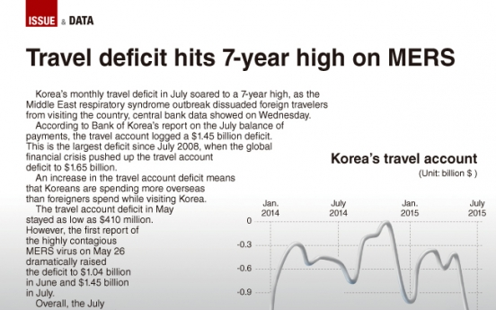 [Graphic News] Travel deficit hits 7-year high on MERS
