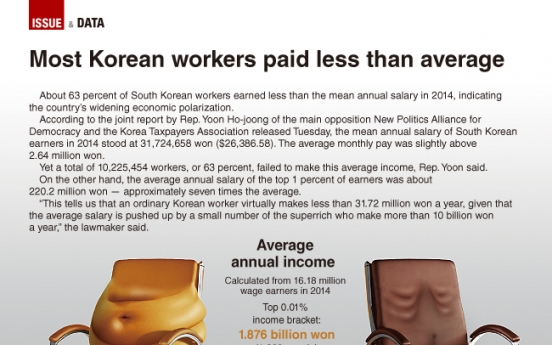 [Graphic News] Most Korean salary workers paid less than average