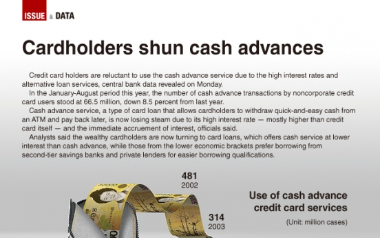 [Graphic News] Cardholders shun cash advance service