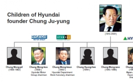 Hyundai founder's grandsons coming to fore