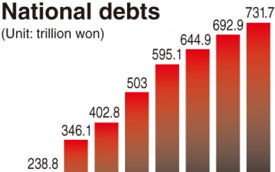 National debt to hit 600 trillion won