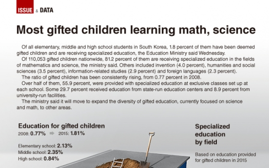 [Graphic News] Most gifted children learning math, science