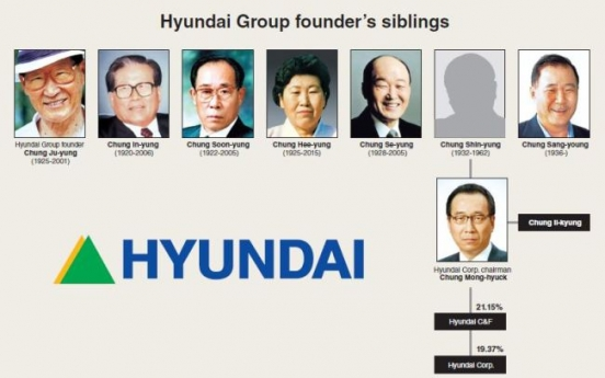 [Super Rich] Hyundai Corp. latest Chung family group