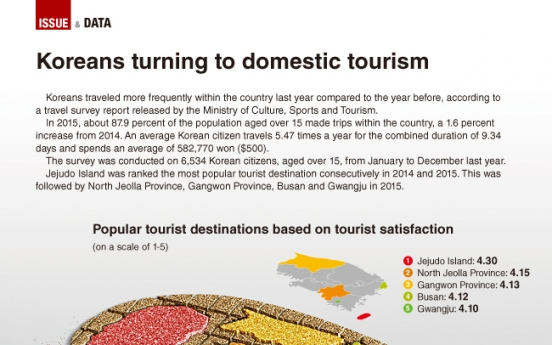 [Graphic News] Koreans vacation more frequently on home turf