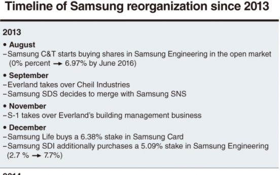 [DECODED] Timeline of Samsung reorganization since 2013