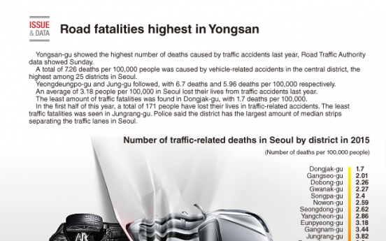[Graphic News] Road fatalities highest in Yongsan