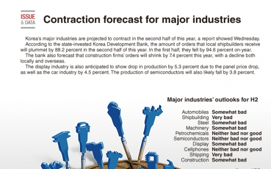 [Graphic News] H2 contraction forecast for major industries