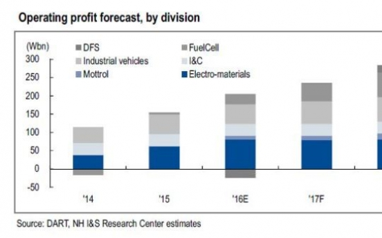 [ANALYST REPORT] Doosan Corp: Earnings and consolidated financials all set to improve