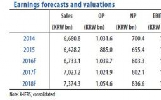 [ANALYST REPORT] Hankook Tire: Weak raw material prices lead to strong results