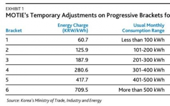 [ANALYST REPORT] Korea's temporary tariff cut is credit negative for KEPCO