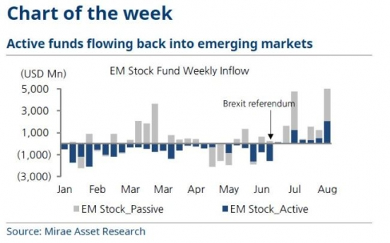 [ANALYST REPORT] Strong yen attracting funds to emerging markets