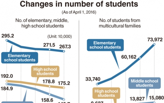 Number of students from multicultural families hit a record  in South Korea