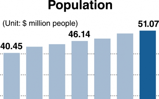 Korean population surpasses 50 million