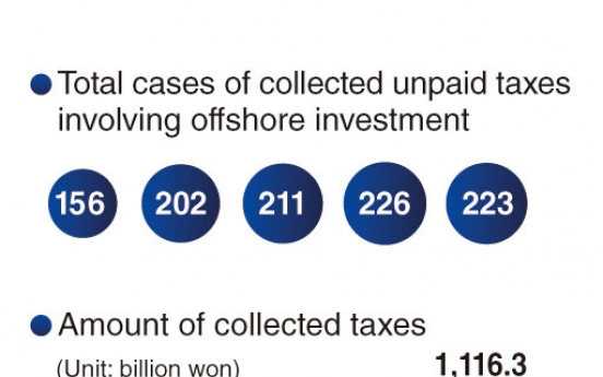 Korean conglomerates' investments in tax havens on the rise