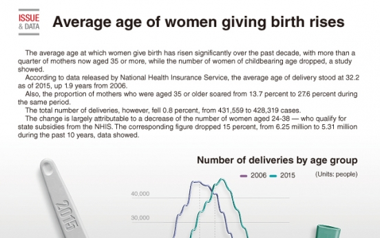[Graphic News] Birthgiving age climb up over decade