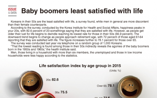 [Graphic News] Baby boomers least satisfied with life