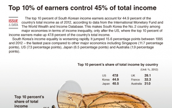 [Graphic News] Top 10 earners control 45% of total income