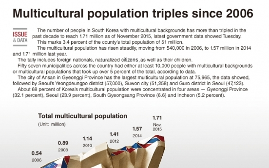 [Graphic News] Multicultural population triples since 2006