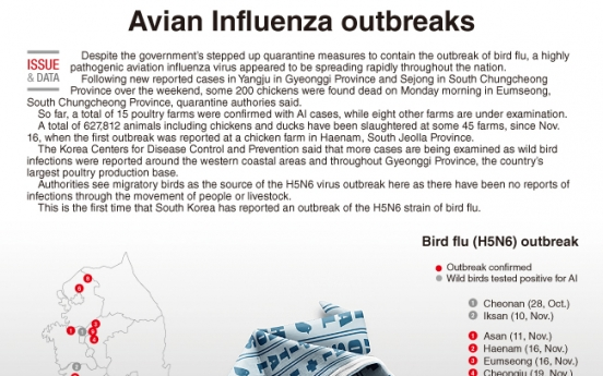 [Graphic News] Avian Influenza outbreaks