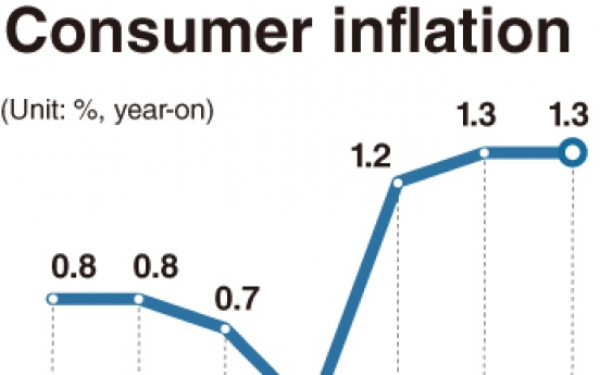 Rising inflation, trade surprise in November data