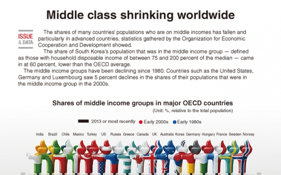 [Graphic News] Middle class shrinking worldwide