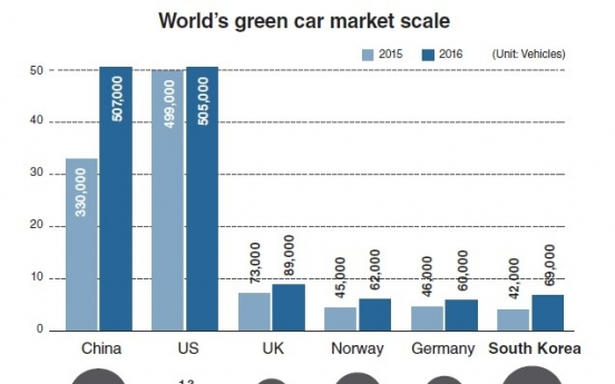 Korea's green car market small, but growing fast