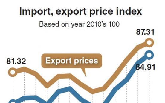 Import prices hit highest level in 25 months