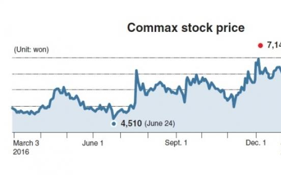 [KOSDAQ Star] Time-honored Commax rides IoT boom
